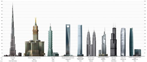highest skyscrapers of the world 2012